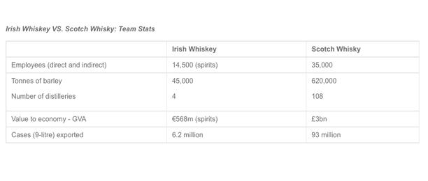 Irish-whiskey-Scotch-whisky