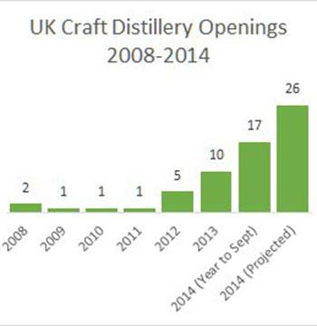 UK-craft-distilleries