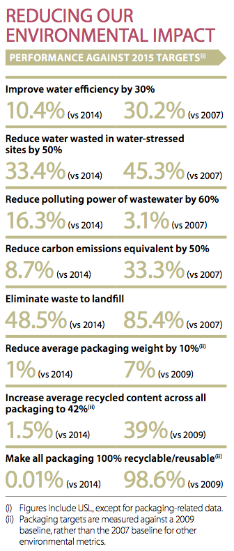 Diageo's environmental performance in detail, from the company's 2015 annual report.