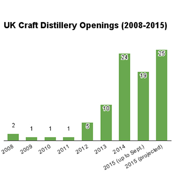 UK-craft-disitlleries